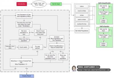 Algorithm Flowchart, Click to Enlarge